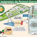 Extension de Roland Garros, Piscine Molitor, réaménagement des pelouses d'Auteuil : écoutons les conseils de quartier