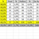 Valls, le candidat que je soutiens, obtient presque la majorité absolue dans le 16e