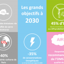 Plan climat/volet transport – Nos propositions pour favoriser la transition vers les mobilités propres à Paris et faciliter la vie des franciliens